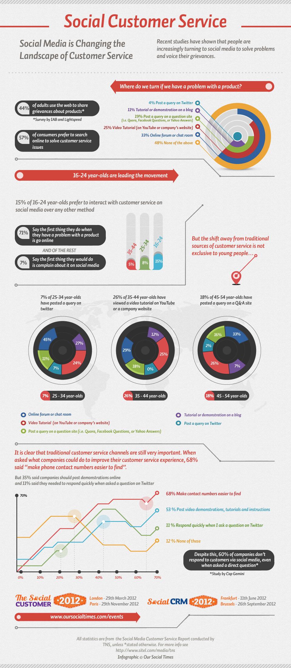 Social-Customer-Service-2012
