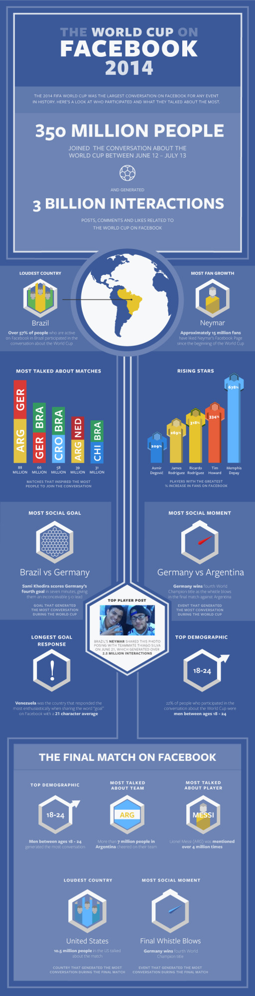 Facebook_World_Cup_Infographic-20014