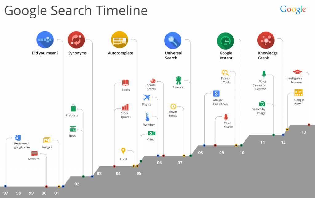seo - google search timeline