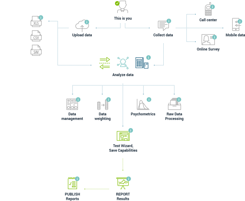 hub platforma statistica analiza