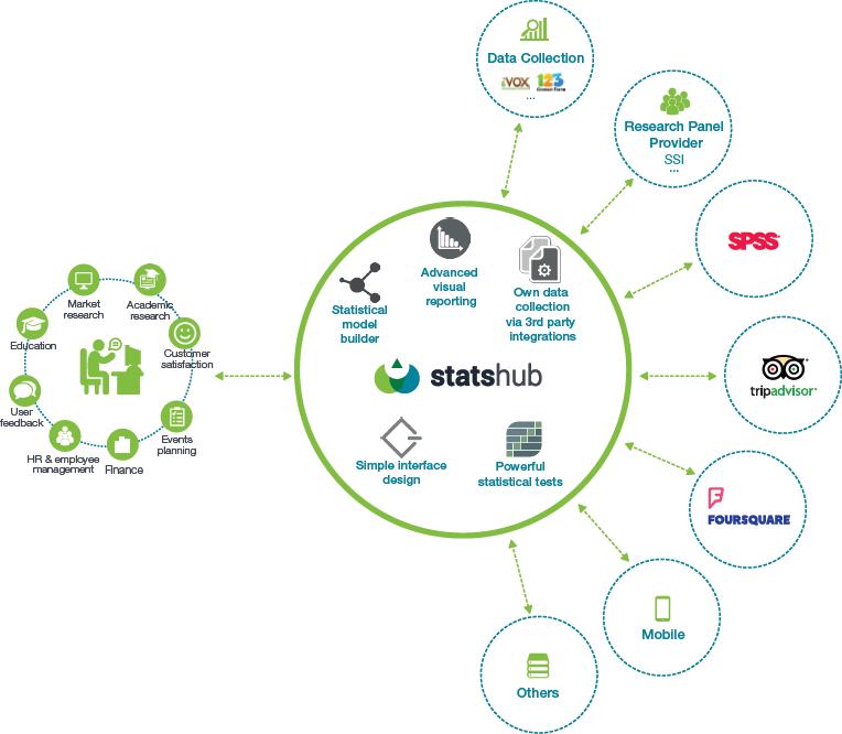 hub platforma analiza statistica